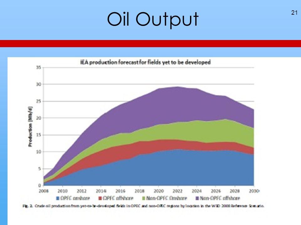 Oil Output 21
