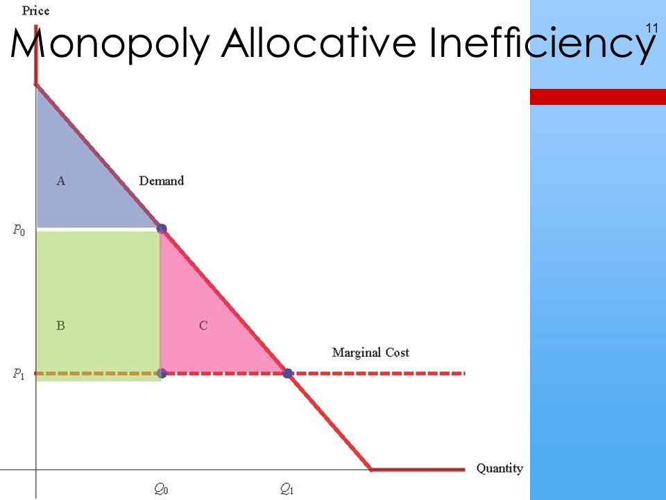 11 Monopoly Allocative Inefciency