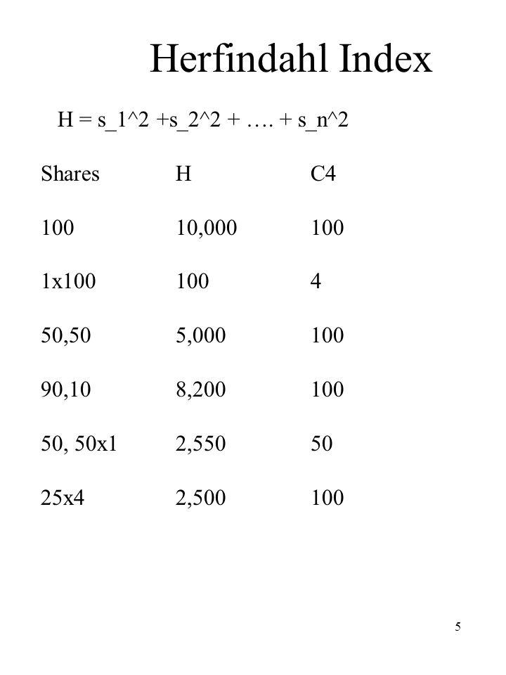 5 Herfindahl Index H = s_1^2 +s_2^2 + …. + s_n^2 SharesHC4 100 10,000100 1x1001004 50,505,000100 90,108,200100 50, 50x12,55050 25x42,500100