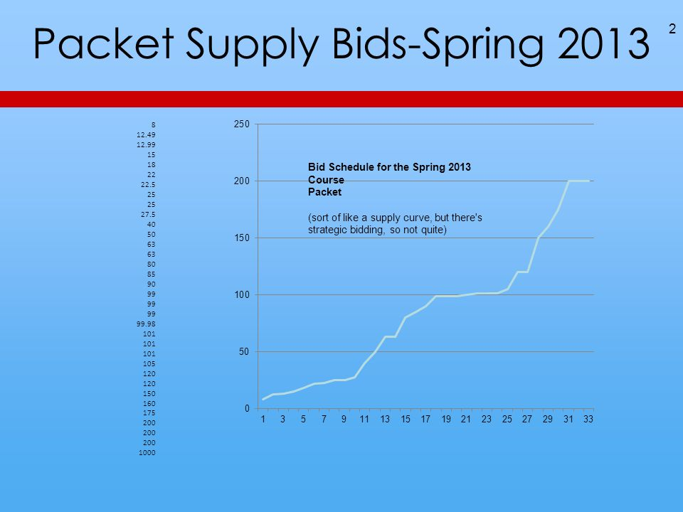 Packet Supply Bids-Spring