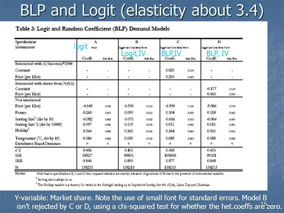 15 BLP and Logit (elasticity about 3.4) Y-variable: Market share. Note the use of small font for standard errors. Model B isnt rejected by C or D, usi
