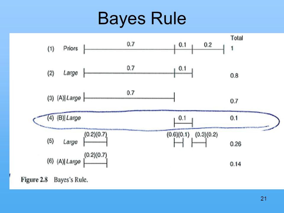 21 Bayes Rule