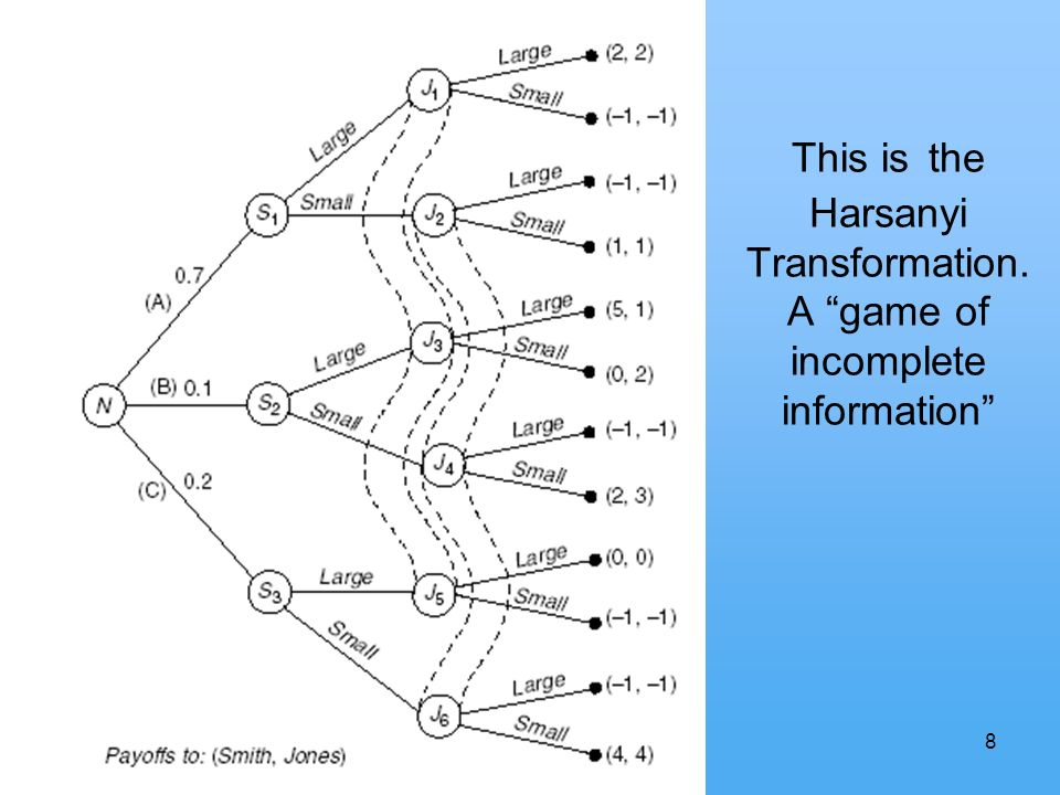 8 This is the Harsanyi Transformation. A game of incomplete information sdf