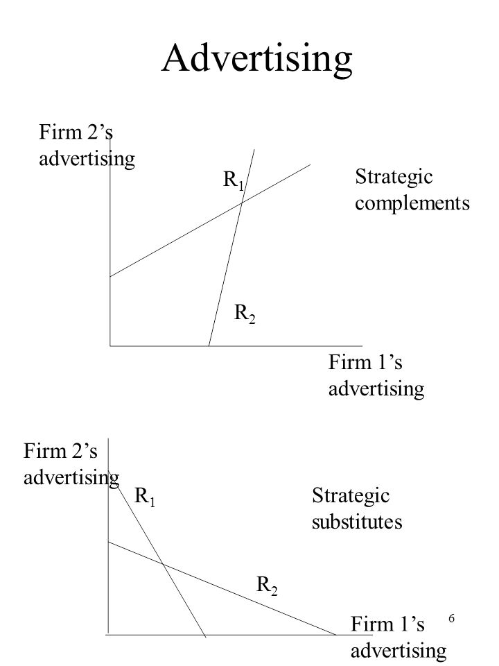 6 Advertising Firm 2s advertising Firm 1s advertising Firm 1s advertising Firm 2s advertising R2R2 R2R2 R1R1 R1R1 Strategic complements Strategic subs