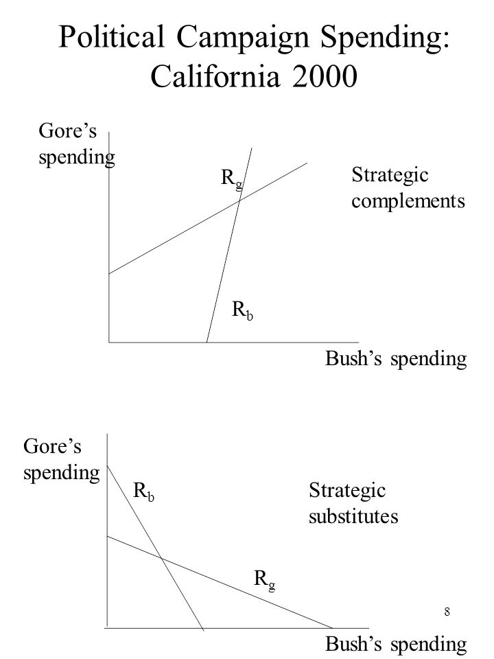 8 Political Campaign Spending: California 2000 Gores spending Bushs spending Gores spending RbRb RgRg RbRb RgRg Strategic complements Strategic substi