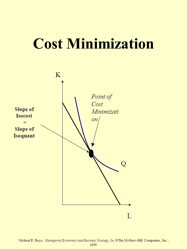 Michael R. Baye, Managerial Economics and Business Strategy, 3e. ©The McGraw-Hill Companies, Inc., 1999 Cost Minimization Q L K Point of Cost Minimiza