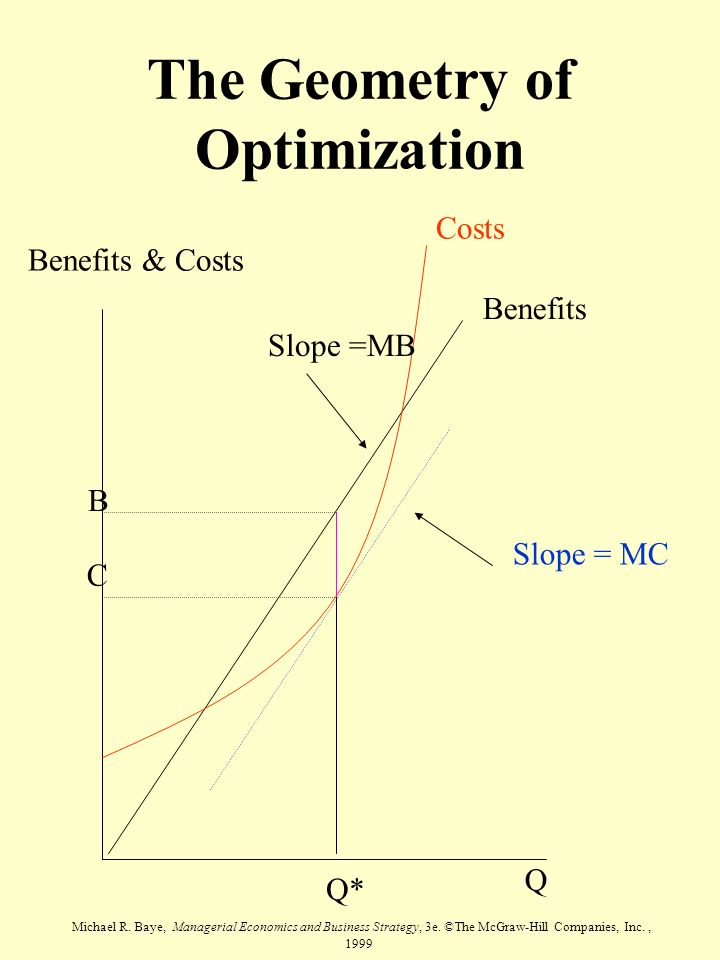 Michael R. Baye, Managerial Economics and Business Strategy, 3e. ©The McGraw-Hill Companies, Inc., 1999 The Geometry of Optimization Q Benefits & Cost