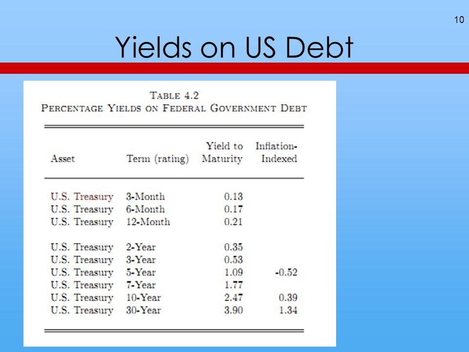 Yields on US Debt 10