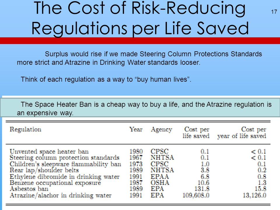 The Cost of Risk-Reducing Regulations per Life Saved 17 Surplus would rise if we made Steering Column Protections Standards more strict and Atrazine i