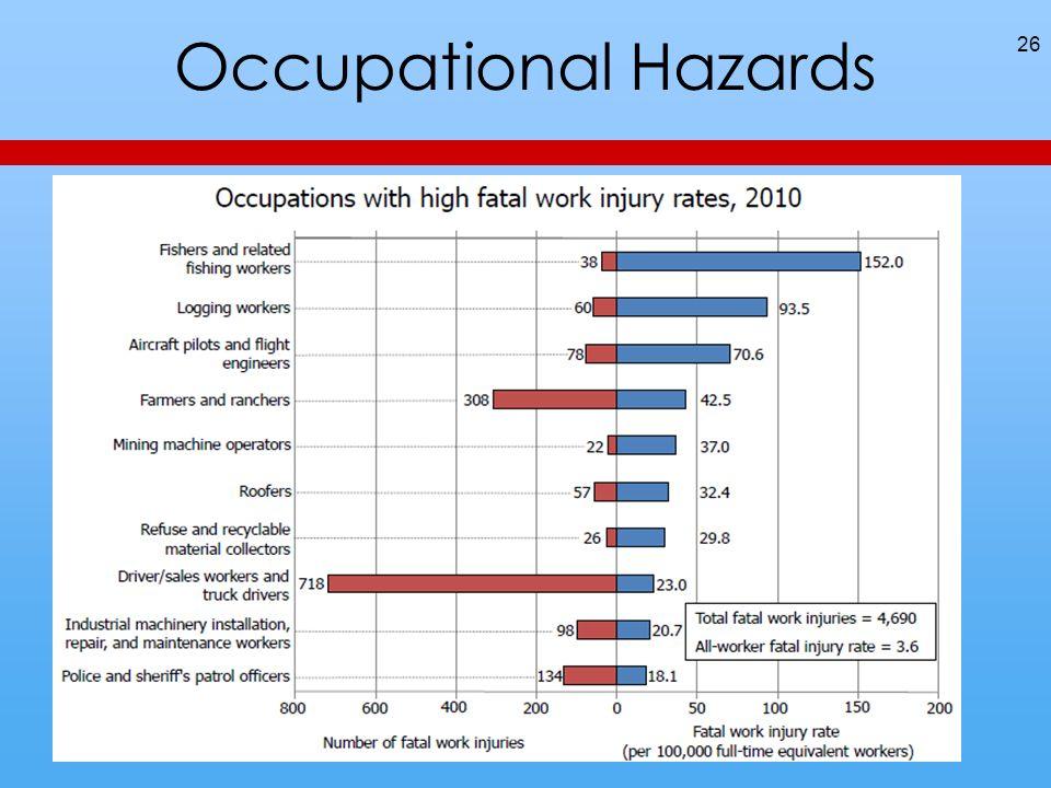 Occupational Hazards 26