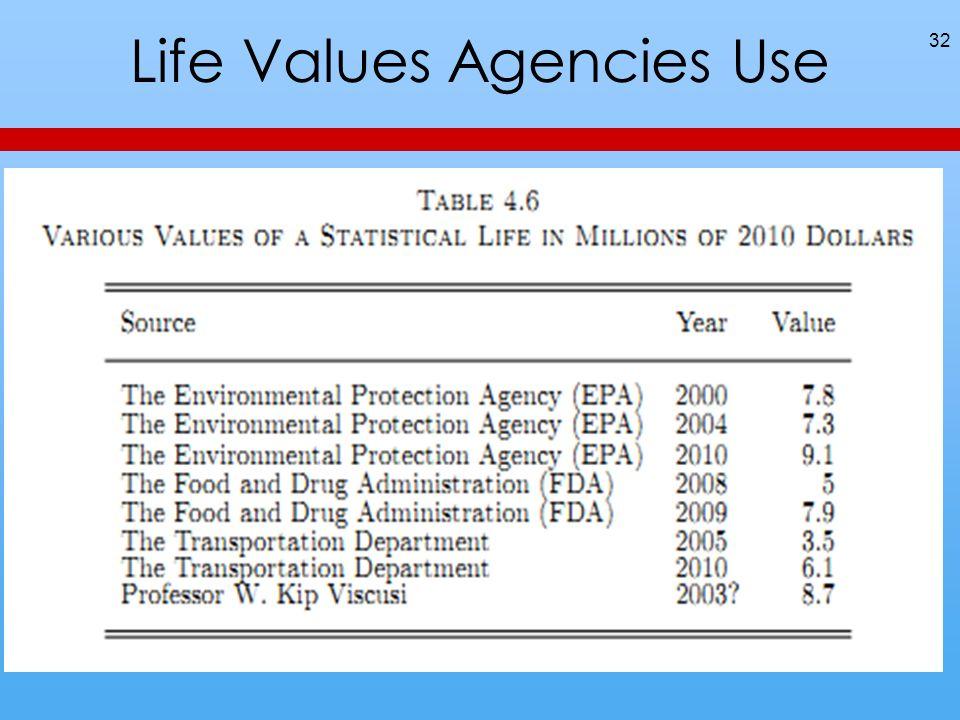Life Values Agencies Use 32