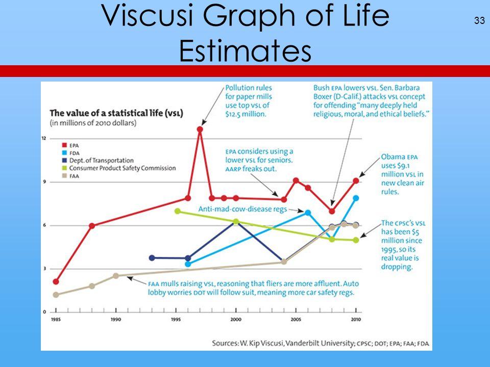 Viscusi Graph of Life Estimates 33