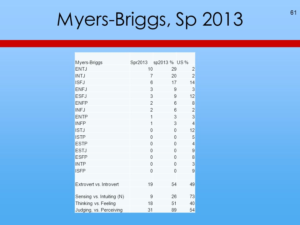 Myers-Briggs, Sp 2013 61 Myers-BriggsSpr2013sp2013 %US % ENTJ10292 INTJ7202 ISFJ61714 ENFJ393 ESFJ3912 ENFP268 INFJ262 ENTP133 INFP134 ISTJ0012 ISTP00