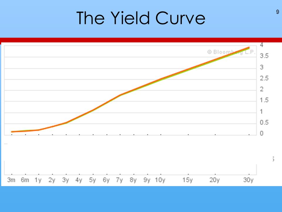 The Yield Curve 9