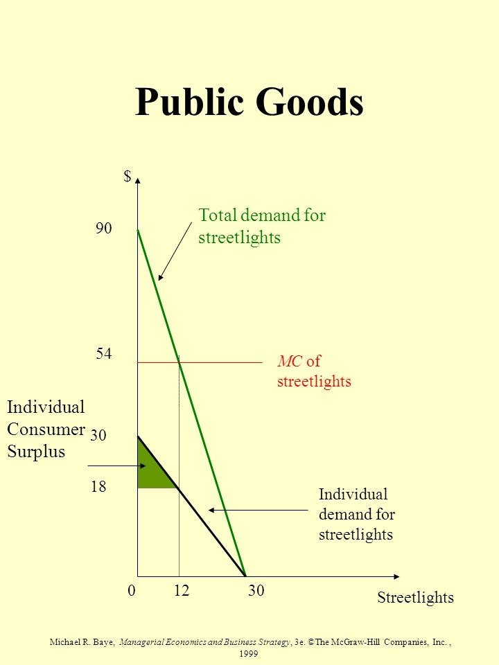 Michael R. Baye, Managerial Economics and Business Strategy, 3e. ©The McGraw-Hill Companies, Inc., 1999 Public Goods Streetlights $ Total demand for s