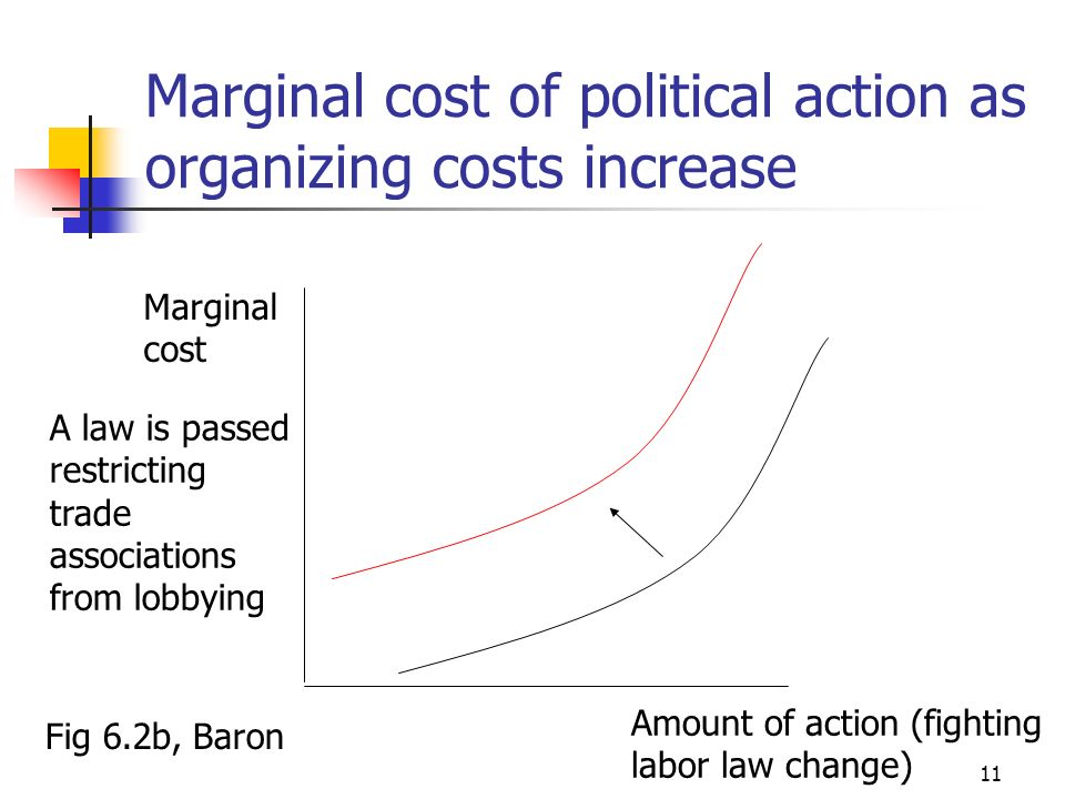 10 Marginal benefit of political action as substitutes appear Amount of action (fighting labor law change) Marginal benefit Fig 6.2a, Baron The company becomes able to move to Mexico