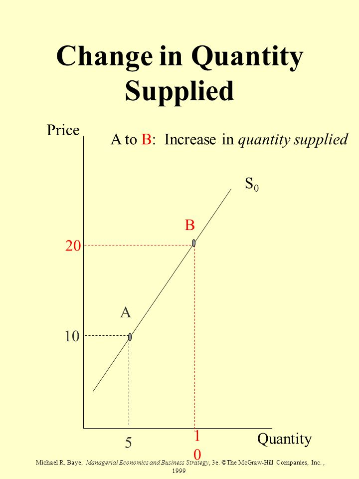 Michael R. Baye, Managerial Economics and Business Strategy, 3e. ©The McGraw-Hill Companies, Inc., 1999 Change in Quantity Supplied Price Quantity S0S