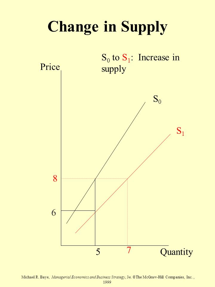 Michael R. Baye, Managerial Economics and Business Strategy, 3e. ©The McGraw-Hill Companies, Inc., 1999 Price Quantity S0S0 S1S1 8 5 7 S 0 to S 1 : In