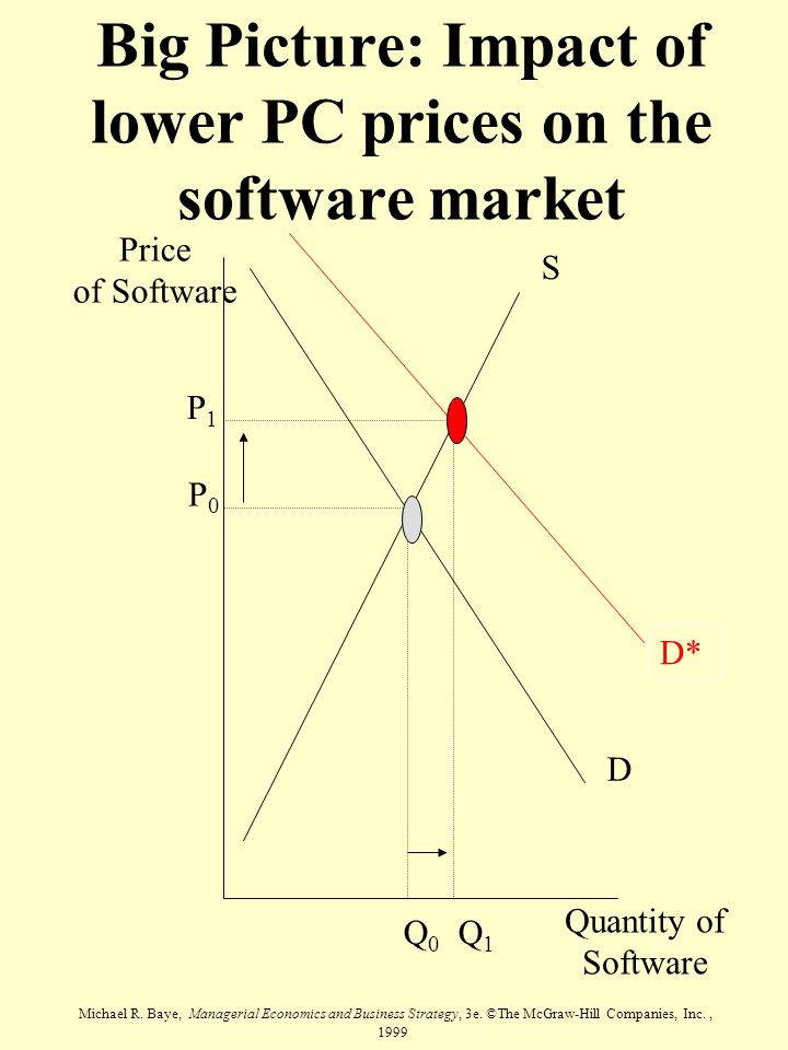 Michael R. Baye, Managerial Economics and Business Strategy, 3e. ©The McGraw-Hill Companies, Inc., 1999 Price of Software Quantity of Software S D Q0Q