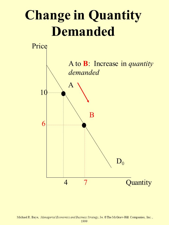 Michael R. Baye, Managerial Economics and Business Strategy, 3e. ©The McGraw-Hill Companies, Inc., 1999 Change in Quantity Demanded Price Quantity D0D