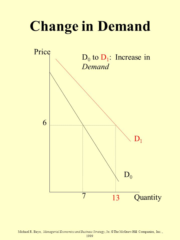 Michael R. Baye, Managerial Economics and Business Strategy, 3e. ©The McGraw-Hill Companies, Inc., 1999 Price Quantity D0D0 D1D1 6 7 D 0 to D 1 : Incr