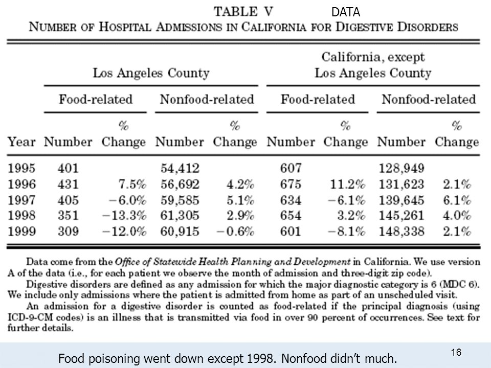 16 Food poisoning went down except 1998. Nonfood didnt much. DATA