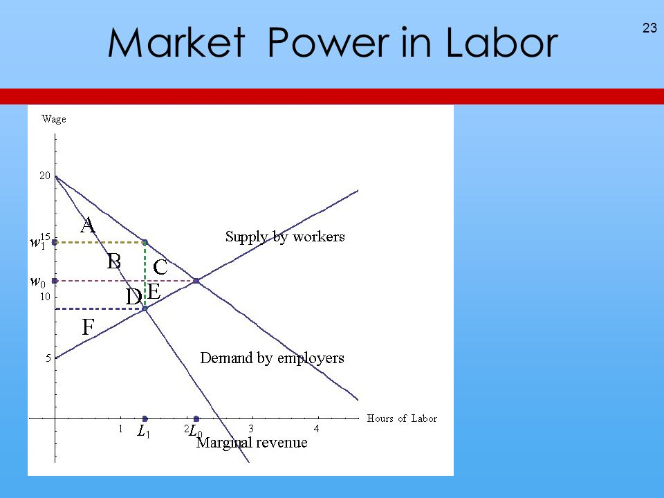 Market Power in Labor 23