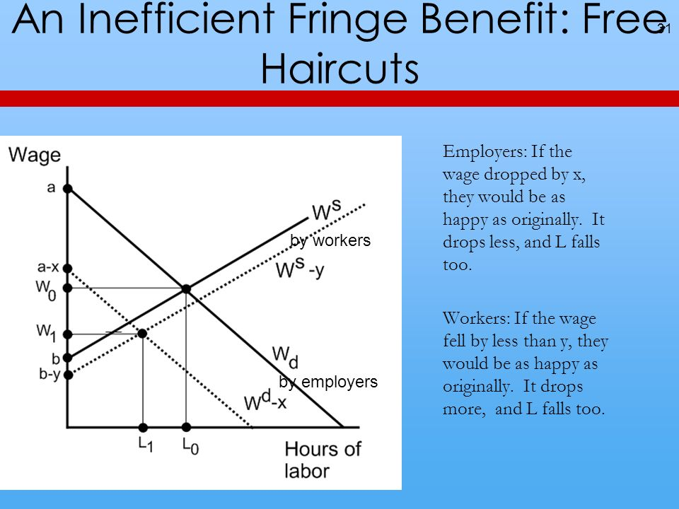 An Inefficient Fringe Benefit: Free Haircuts 31 by employers by workers Employers: If the wage dropped by x, they would be as happy as originally. It
