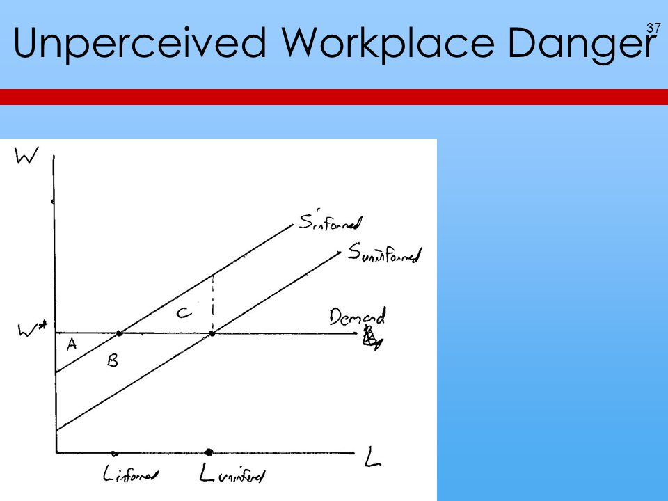 Unperceived Workplace Danger 37
