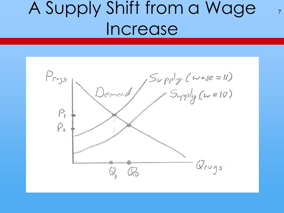 A Supply Shift from a Wage Increase 7