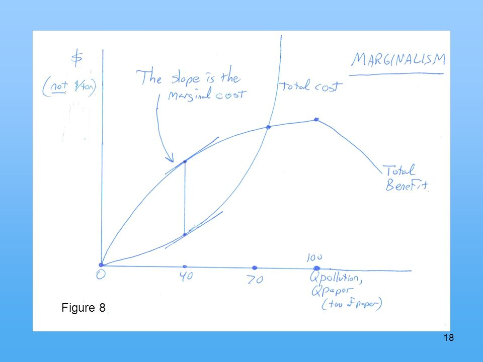18 Marginalism Figure 8