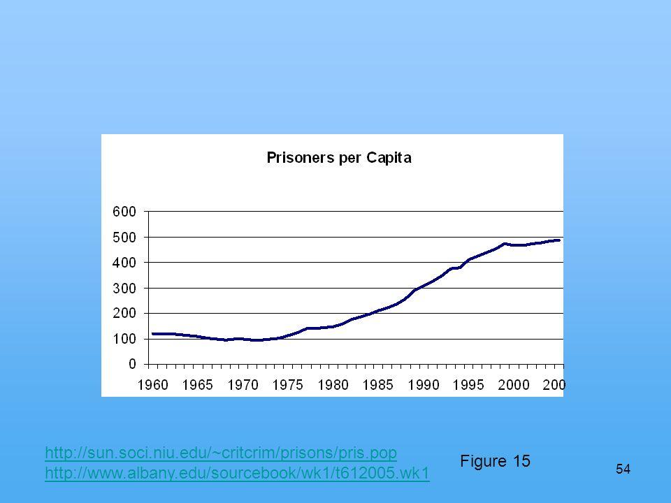 54 http://sun.soci.niu.edu/~critcrim/prisons/pris.pop http://www.albany.edu/sourcebook/wk1/t612005.wk1 Figure 15