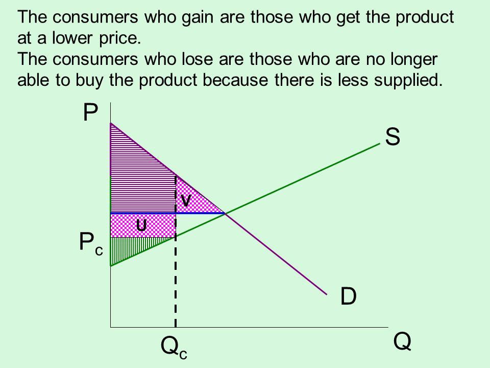 The consumers who gain are those who get the product at a lower price. S D P Q PcPc QcQc U V The consumers who lose are those who are no longer able t
