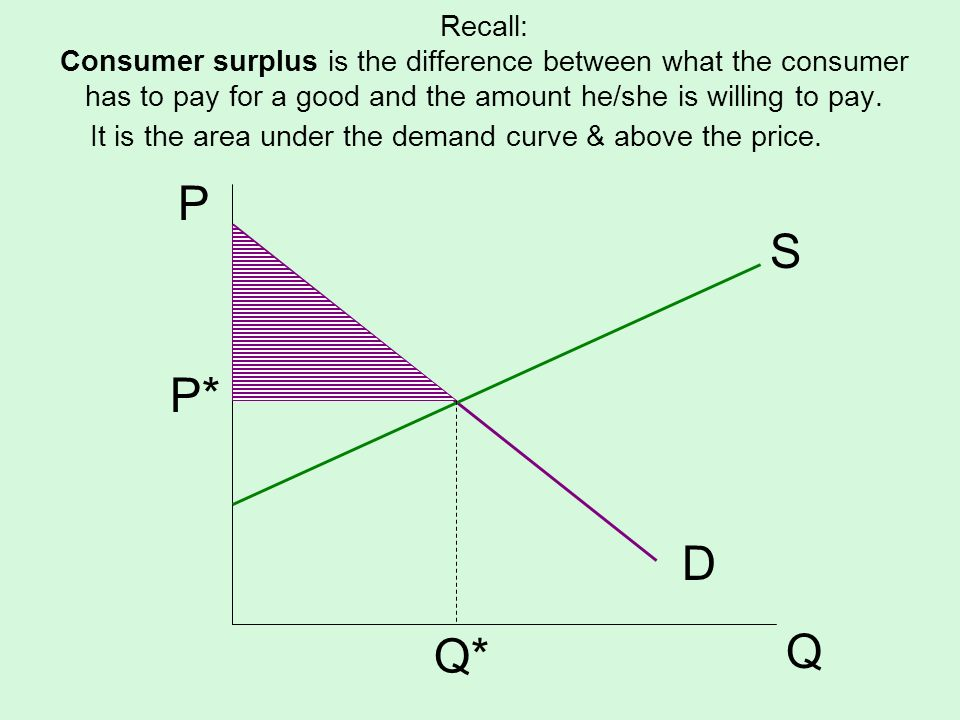 Recall: Consumer surplus is the difference between what the consumer has to pay for a good and the amount he/she is willing to pay. S D P Q P* Q* It i