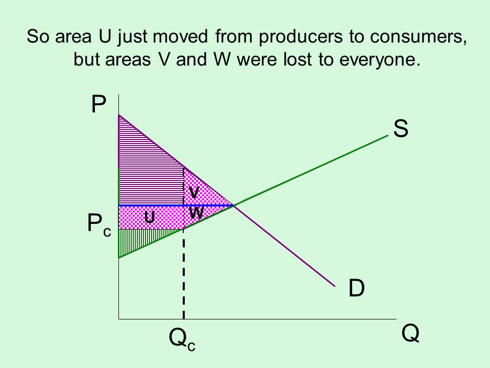 So area U just moved from producers to consumers, but areas V and W were lost to everyone. S D P Q PcPc QcQc W V U