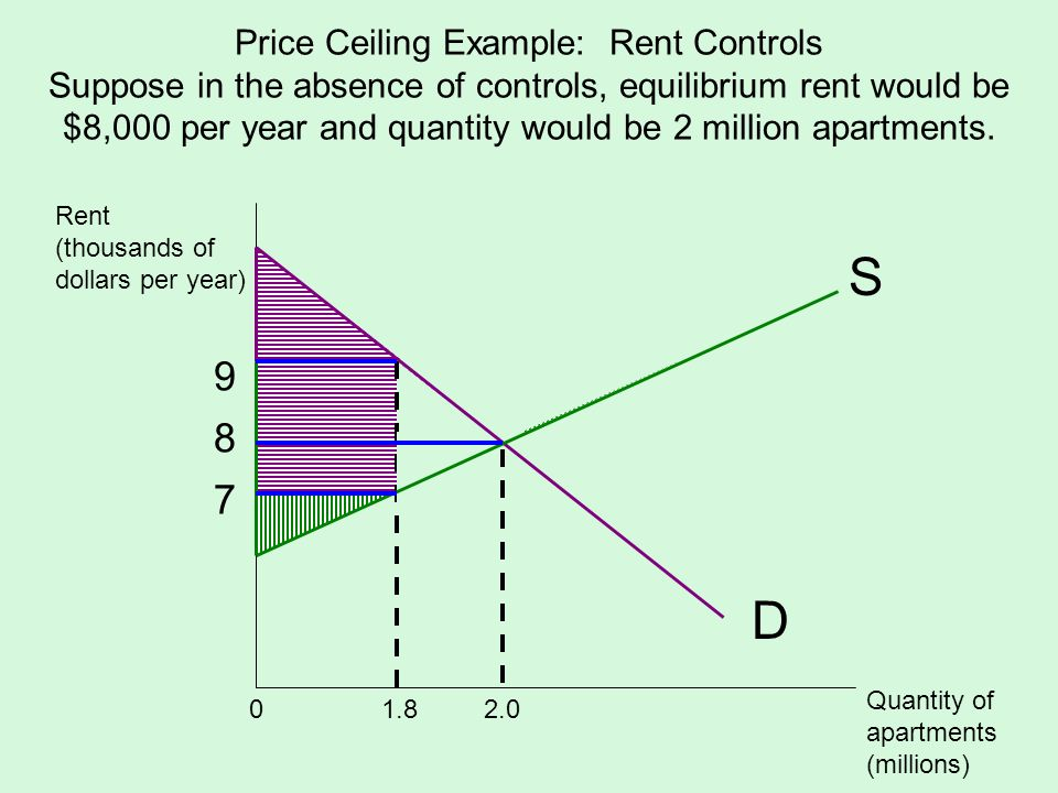 Price Ceiling Example: Rent Controls Suppose in the absence of controls, equilibrium rent would be $8,000 per year and quantity would be 2 million apa