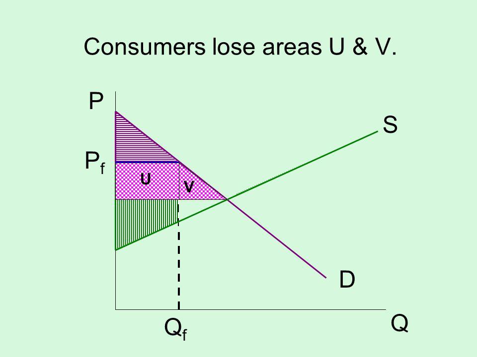 Consumers lose areas U & V. S D P Q PfPf QfQf V U