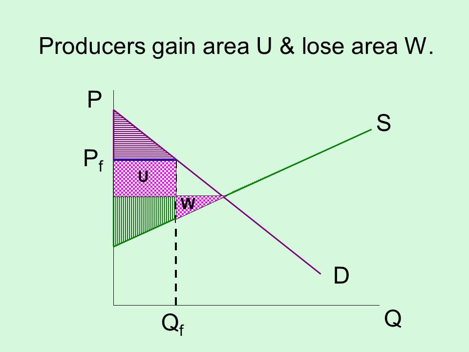 Producers gain area U & lose area W. S D P Q PfPf QfQf U W