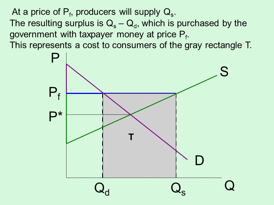 At a price of P f, producers will supply Q s. S D P Q Q d Q s The resulting surplus is Q s – Q d, which is purchased by the government with taxpayer m