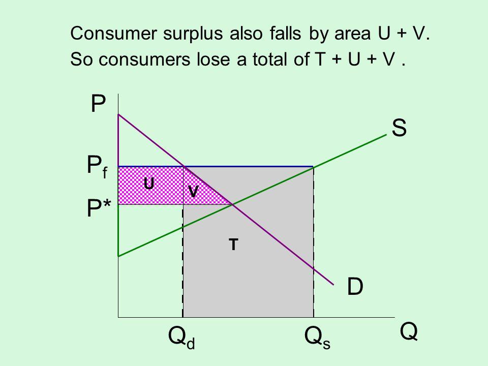Consumer surplus also falls by area U + V. S D P Q P f P* Q d Q s So consumers lose a total of T + U + V. U V T