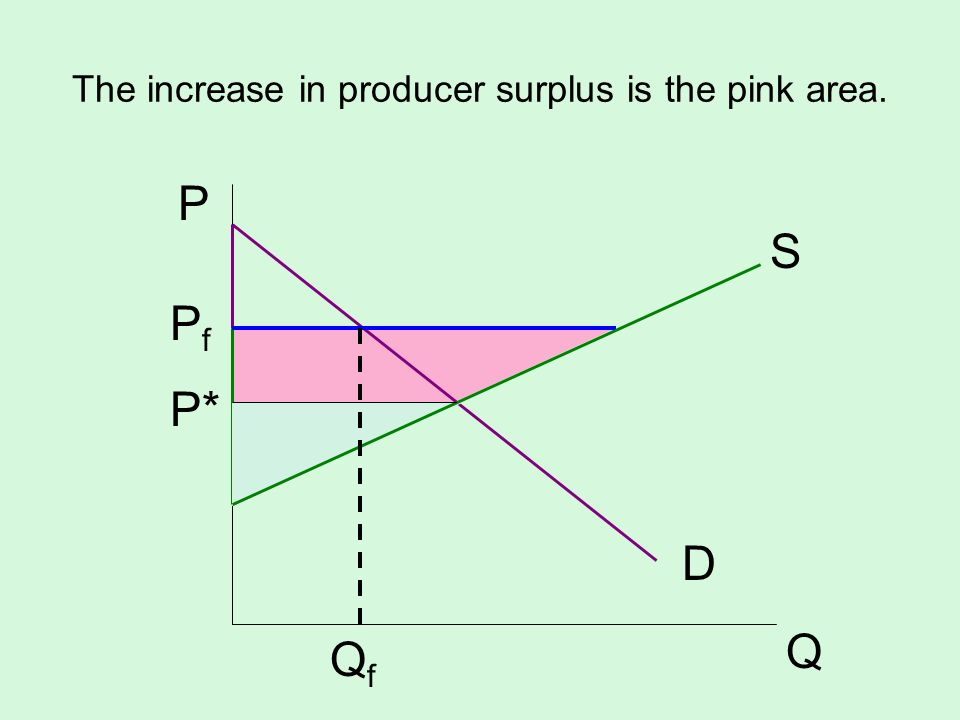 The increase in producer surplus is the pink area. S D P Q QfQf P f P*