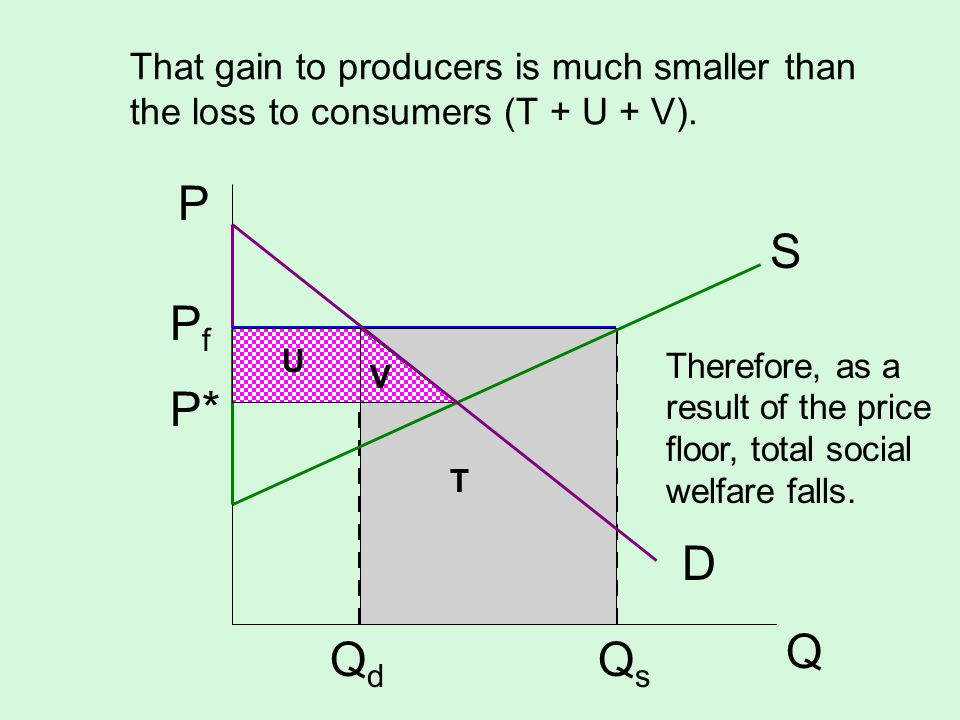 That gain to producers is much smaller than the loss to consumers (T + U + V). S D P Q Q d Q s U V T P f P* Therefore, as a result of the price floor,