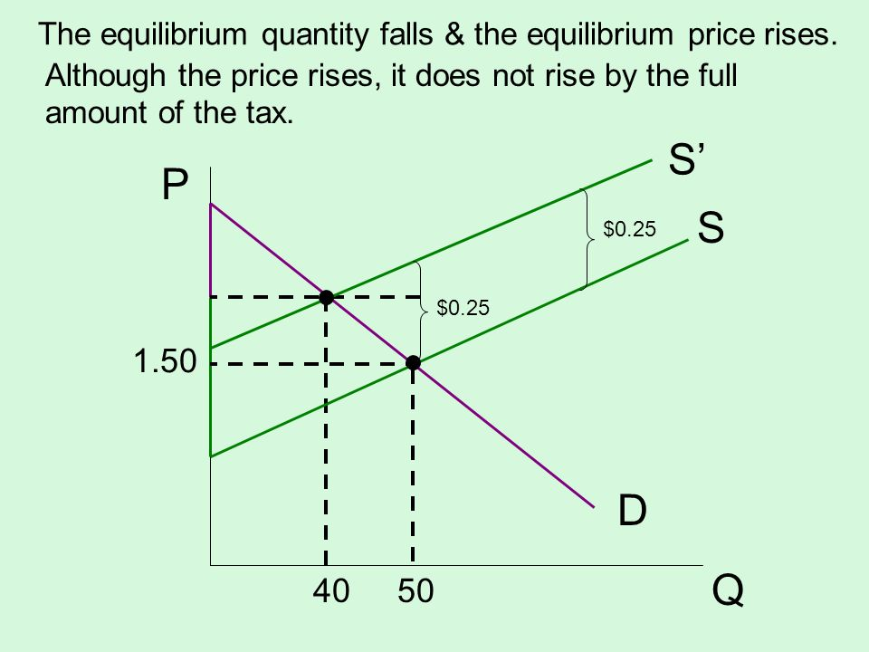 The equilibrium quantity falls & the equilibrium price rises. S D P Q 1.50 40 50 Although the price rises, it does not rise by the full amount of the