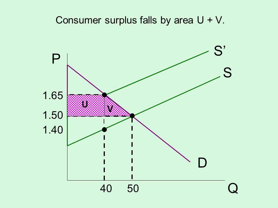 Consumer surplus falls by area U + V. S D P Q V S 1.65 1.50 1.40 40 50 U