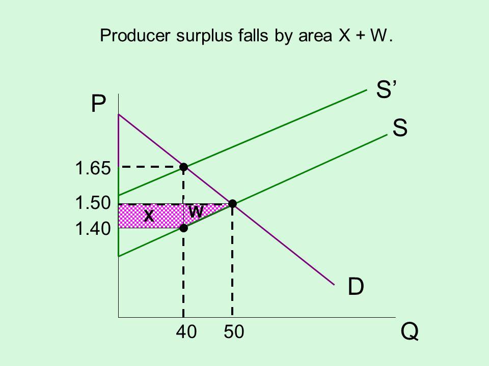 Producer surplus falls by area X + W. S D P Q W S 1.65 1.50 1.40 40 50 X
