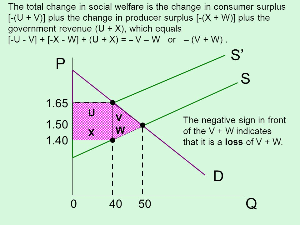 S D P Q S 1.65 1.50 1.40 0 40 50 V W X U The total change in social welfare is the change in consumer surplus [-(U + V)] plus the change in producer s