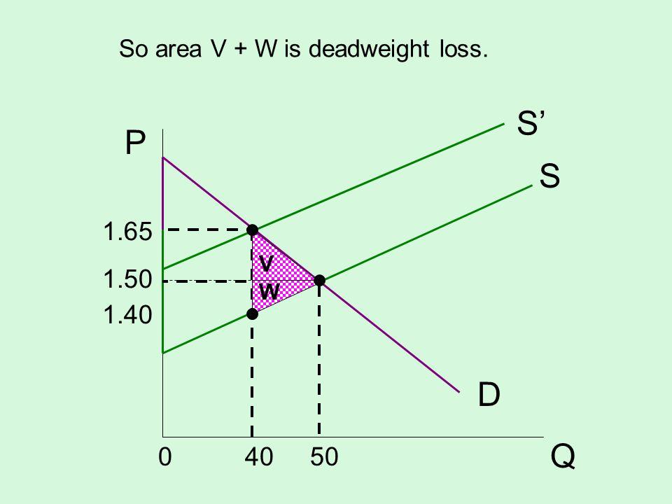 So area V + W is deadweight loss. S D P Q S 1.65 1.50 1.40 0 40 50 V W