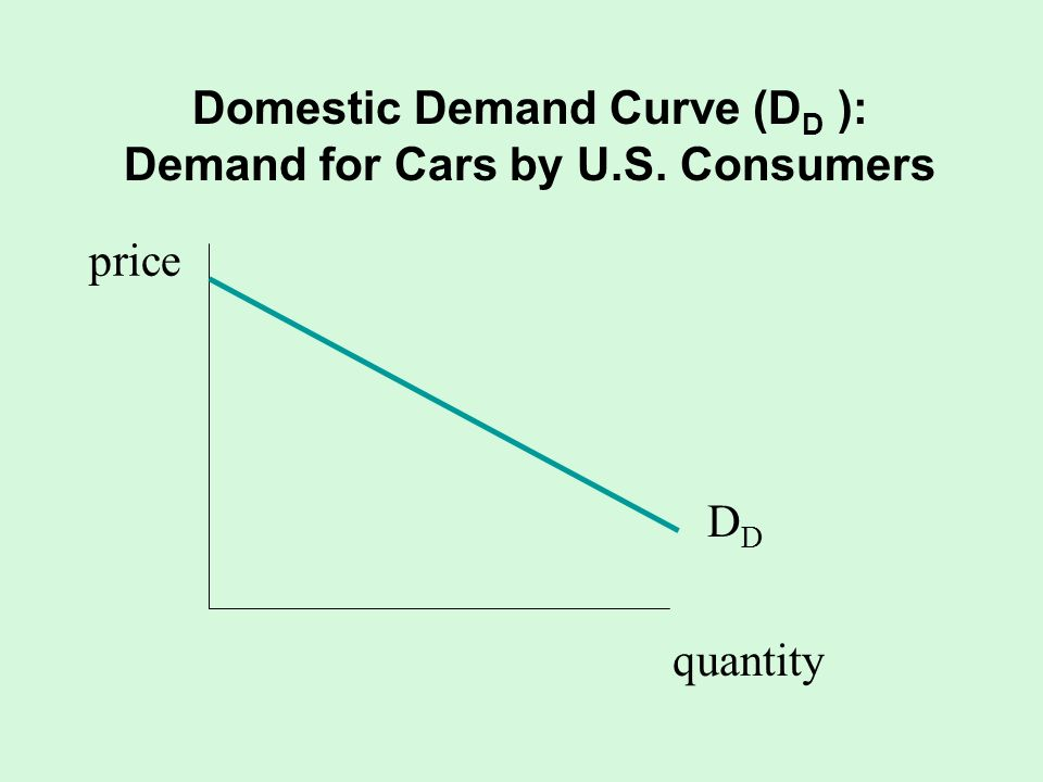 Domestic Demand Curve (D D ): Demand for Cars by U.S. Consumers quantity D price