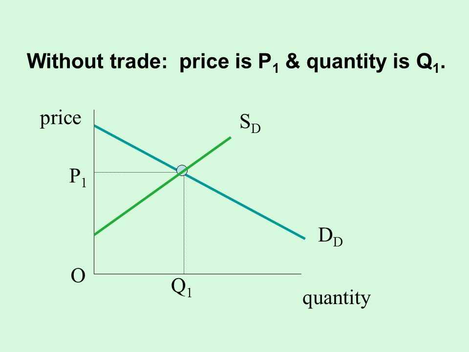 Without trade: price is P 1 & quantity is Q 1. quantity SDSD D P1OP1O Q1Q1 price