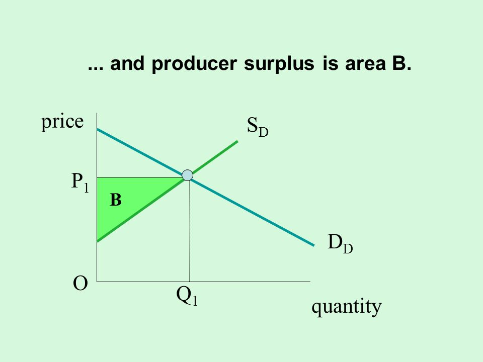 ... and producer surplus is area B. quantity SDSD D P1OP1O Q1Q1 B price